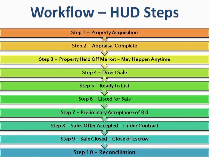 Workflow HUD Steps